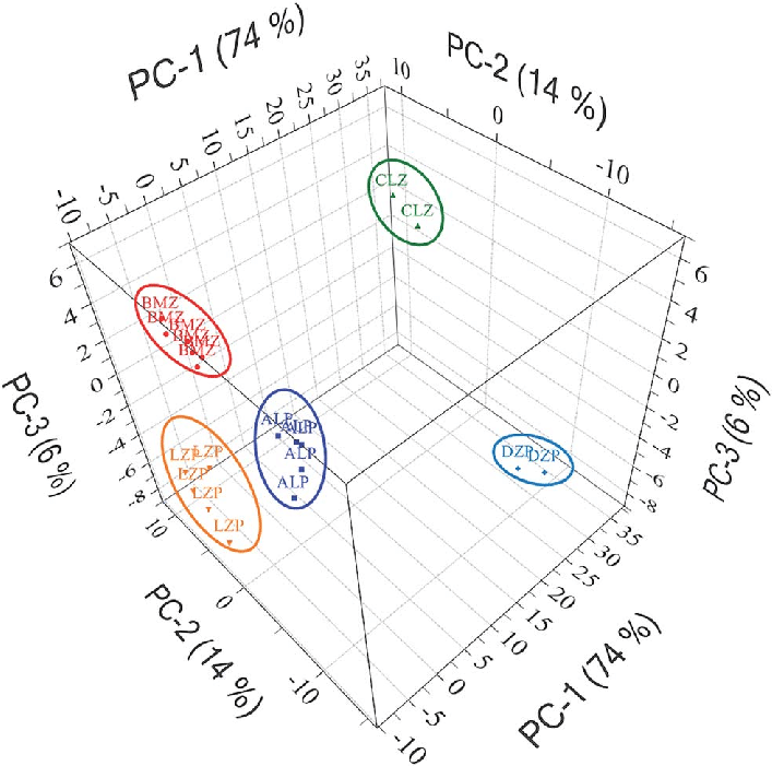3D PCA score plot for pre-processed Raman spectra of low