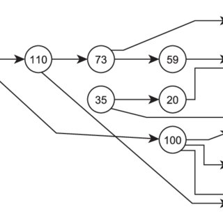 (PDF) Forgetting and consolidation for incremental and