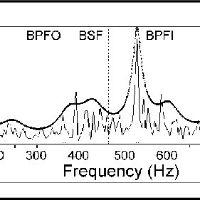 Vibration signal from Brhel and KjFr (B&K). Speed of pump