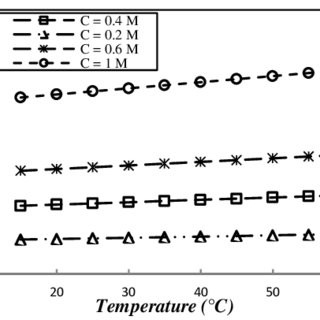 Osmotic pressure of NaCl solution at different