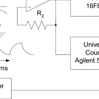 (PDF) Uncertainty in period measurements using embedded
