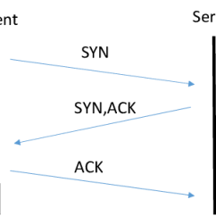 Tcp Three Way Handshake Diagram Basic Fire Hydrant In Connection Establishment Process