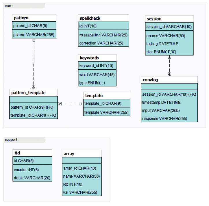 entity relationship diagram template vw transporter t5 electrical wiring of chatbot figure 3 shows that the tables pattern