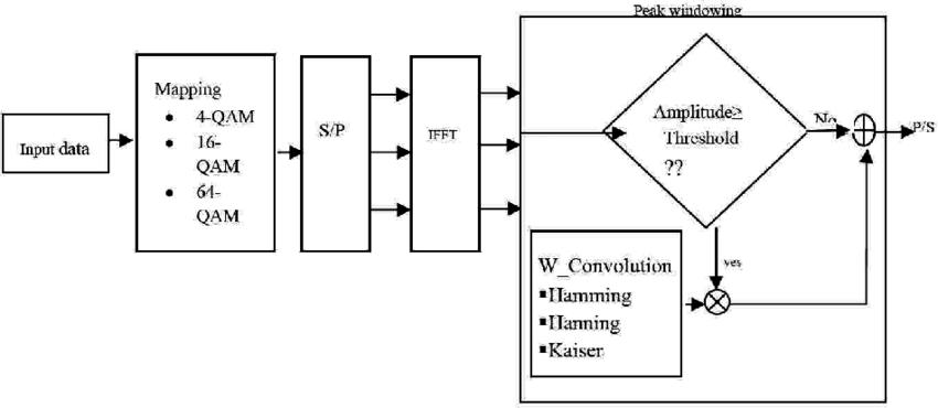 Block diagram of peak windowing based PAPR reduction in
