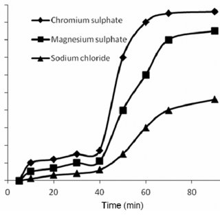 (PDF) Synthesis of fatliquor from waste bovine fat for use
