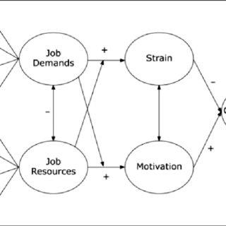 Job Demands-Resources model (Bakker &Demerouti, 2007, p