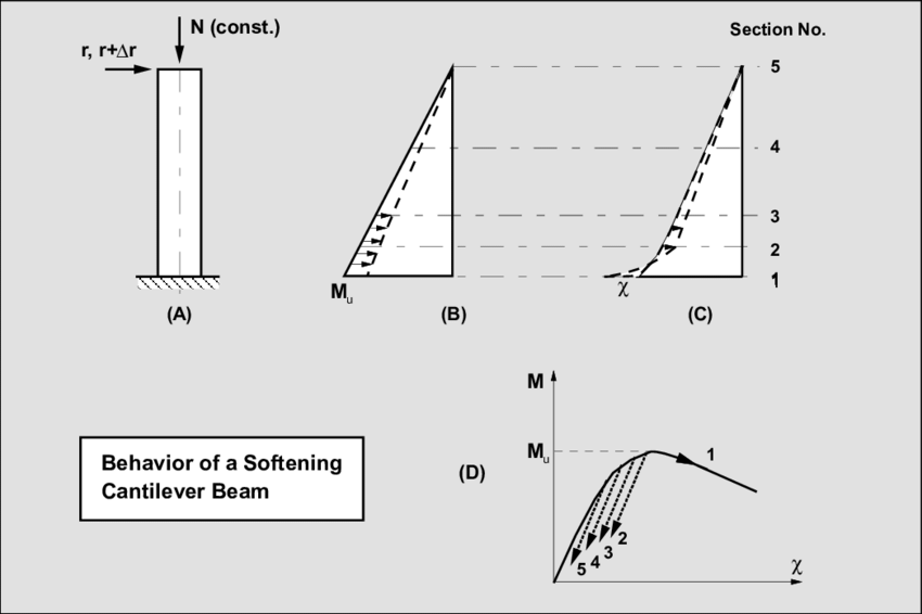 9 BEHAVIOR OF SOFTENING CANTILEVER MODEL (A) MEMBER AND
