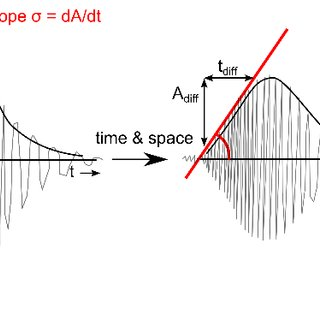 Slope of a waveform in dispersive medium detected over