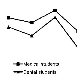 (PDF) Situational Judgment Tests as a New Tool for Dental