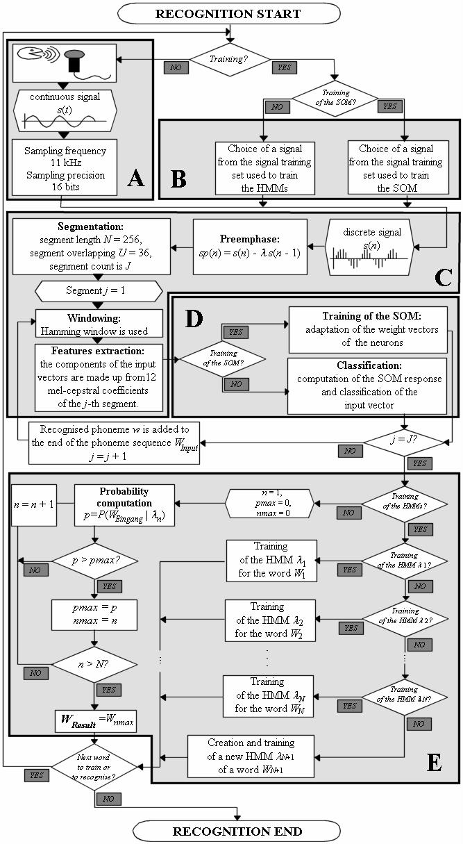 A detailed complex scheme of a speech recognition process. | Download Scientific Diagram