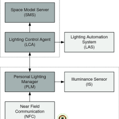 Lighting Architecture Diagram Emperor Penguin System Of The Personalized Space Model Based Control