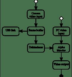 1 final video processing system block diagram [ 850 x 975 Pixel ]