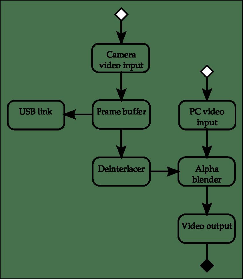 medium resolution of 1 final video processing system block diagram