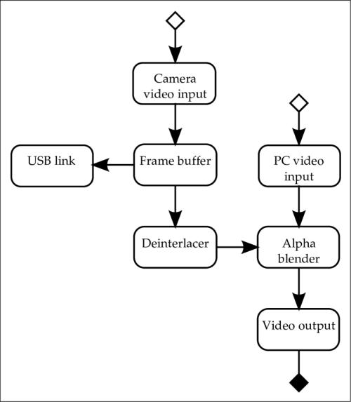small resolution of 1 final video processing system block diagram