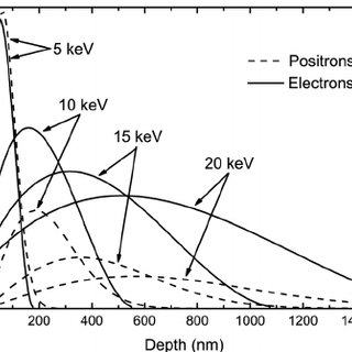 (a) Selective epitaxial growth of GaN nanowires inside Si