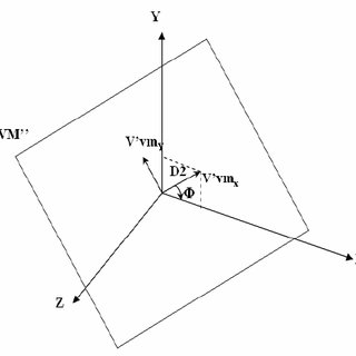 Coordinate System, Virtual Monitor and Eye Transformation