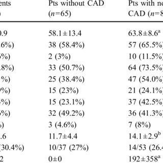 (PDF) Prognostic value of computed tomography coronary