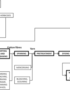 Flow chart of the cotton supply chain also download scientific diagram rh researchgate