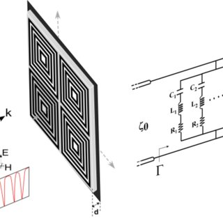 (PDF) Electromagnetic Absorbers Based on Frequency