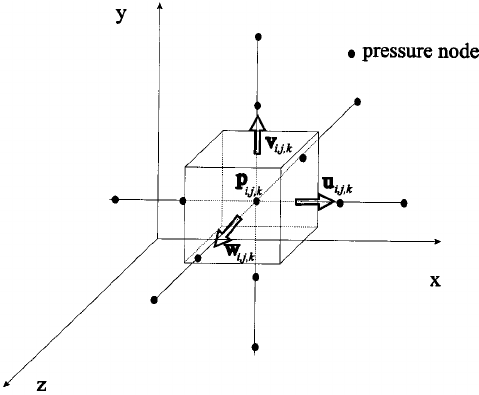 Control volume for the mass balance equation and sketch of