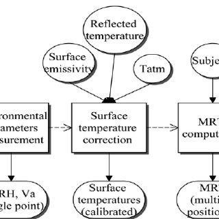 IR scanning system. a) Assembled device (IR sensor