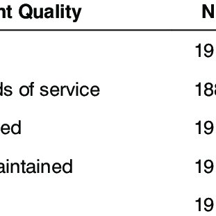 (PDF) Service quality in ski resorts in Greece