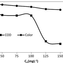 (a) First-order, (b) second-order reaction kinetics for