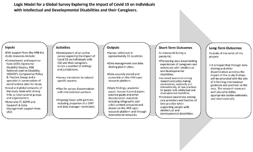Logic model for coronavirus disease 2019 (COVID-19