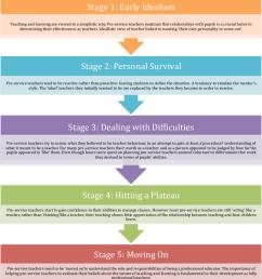 4 furlong maynard s 1995 five stages of pre service teacher learning  [ 850 x 930 Pixel ]