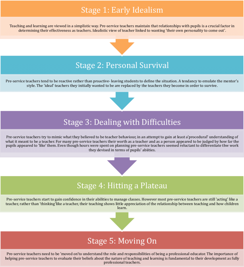 medium resolution of 4 furlong maynard s 1995 five stages of pre service teacher learning