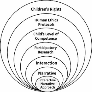(PDF) Meaningful informed consent with young children