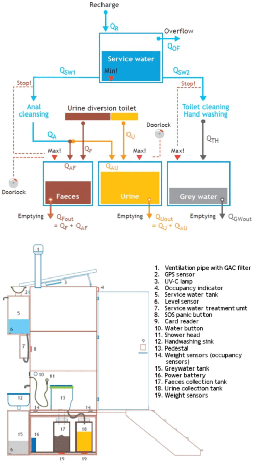 small resolution of flow scheme of the test toilet above and its components below