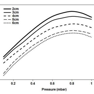 Measured sputter yields vs. energy for noble-gas ions on