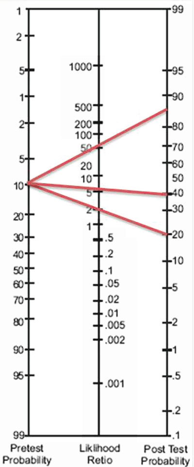 4 Fagan nomogram using the Bayesian theory showing the