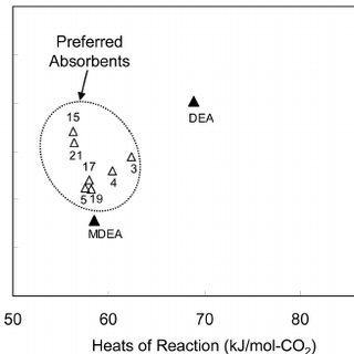 Screening cyclic capacities in Table 2 versus equilibrium