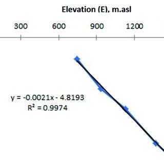 (PDF) Determination LMWL Wonosobo Area by Using Nuclear
