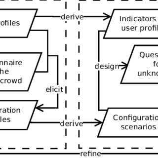 (PDF) Gathering Requirements for Software Configuration