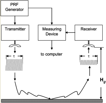 2 Simplified block diagram of a pulse-tracking radar