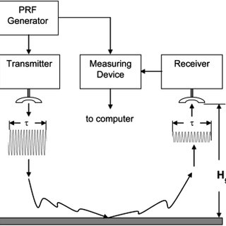 (PDF) Radar Altimeters