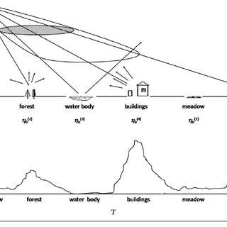 13. Typical block diagram of TCAS II.