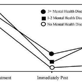 (PDF) Bridging the gap in internet treatments for mental