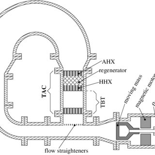 1: Schematic view of a thermoacoustic engine. In this