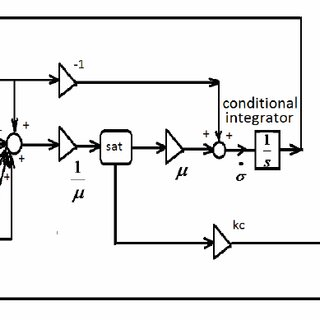 (PDF) USE OF UNIVERSAL INTEGRAL REGULATOR TO CONTROL THE