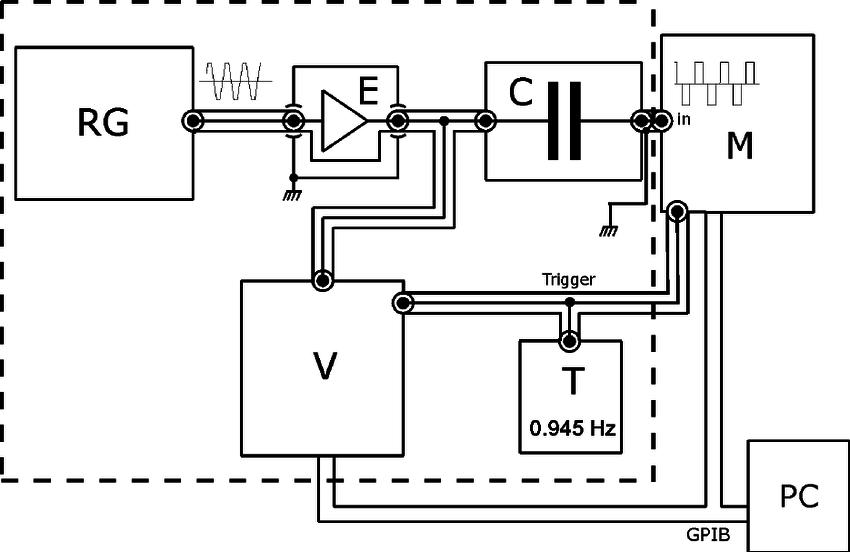 Block schematics of the measurement setup. RG is the ramp