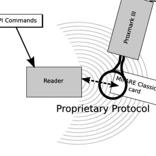 (PDF) A practical attack on the MIFARE classic