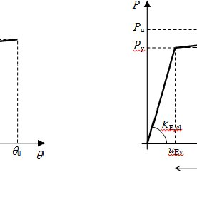 (a) Bilinear bending moment-curvature diagram of the beam