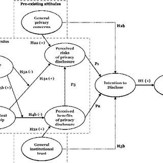 (PDF) Privacy Paradox Revised: Pre-Existing Attitudes