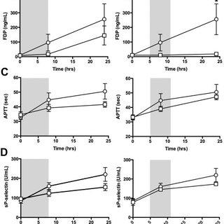 (PDF) Complement inhibition decreases the procoagulant