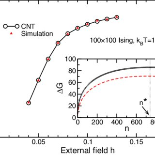 (PDF) Theoretical approaches to nucleation in the gas