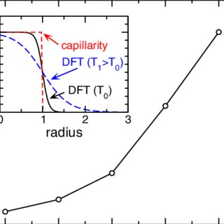 Ratio k exp /k CNT between experimental and theoretical